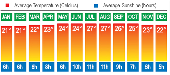 Lanzarote, Canaries Temperatures