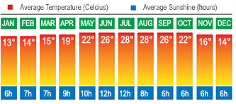 Costa Del Sol Temperatures