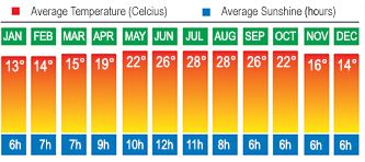 Bodrum Temperatures