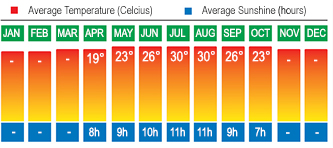 Majorca, Balearic Islands Temperatures