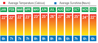 Tenerife Temperatures